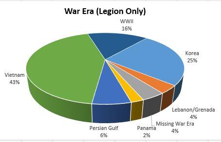 War Era